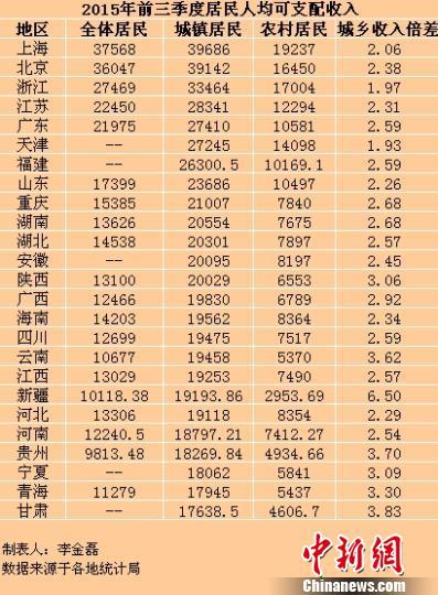 25省份前三季度居民收入出炉京沪人均超3万元