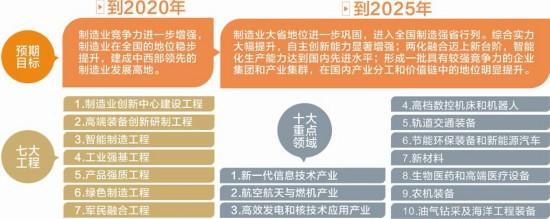 中国制造2025四川行动计划出炉
