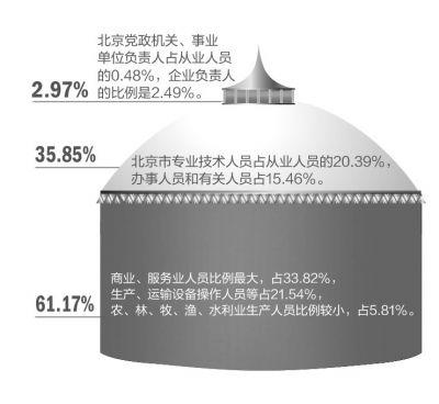 京华时报制图 吴尚楠