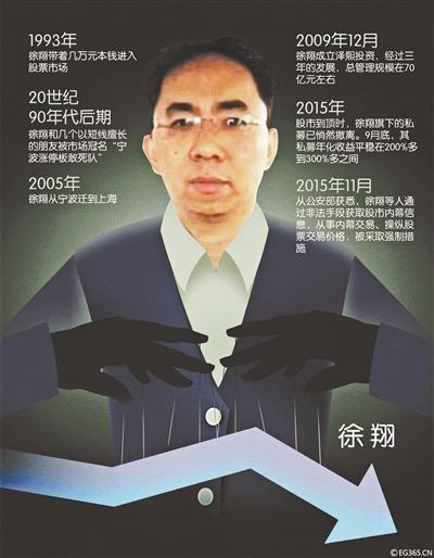 私募大佬徐翔的股市生涯:3万起家到百亿资产