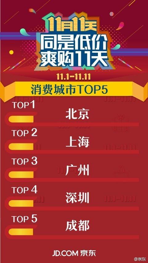 双11哪个省最爱剁手?广东人真有钱