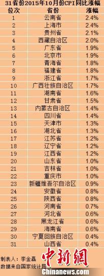 31省份10月CPI出炉仅3省份物价涨幅高于2%(表)