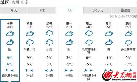 滨州下周将迎来入冬首场雪 周二最高气温0度