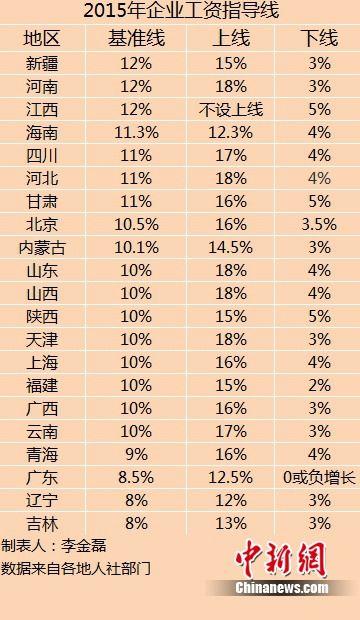 21省发布2015企业工资指导线 海南最高涨12.3%
