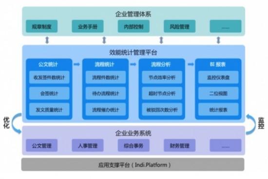 慧点科技:加强流程数据统计,提升企业管理效能