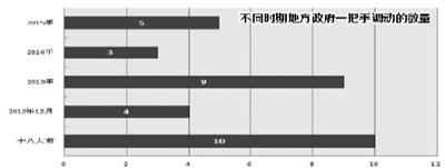11月26日,福建省委副书记于伟国出任福建省副省长并代理省长职务,因苏树林落马而空缺近两月的福建省省长一职终于有人代理执掌。至此,全国31个省份的行政首长全部到位。北京青年报记者注意到,目前的31个地方政府一把手中,10人是在十八大以前就已经担任现职,也就是说,十八大之后,超过三分之二的省份调整了政府一把手。