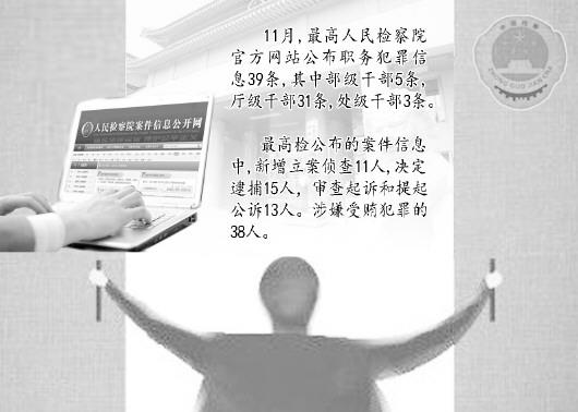 11月最高检公布职务犯罪信息39条部分大案将收官