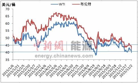 国际油价再低跌穿40美元/桶过去一年跌掉1/4
