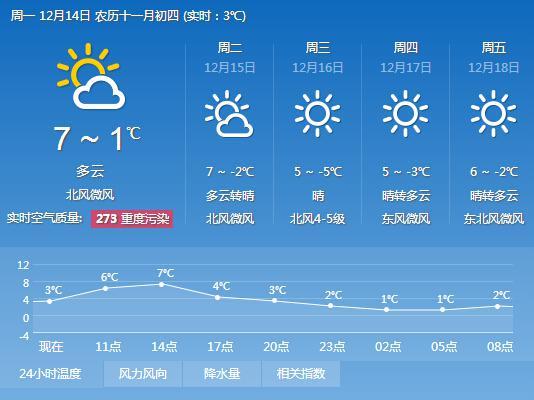 (宿迁本周天气预报)-较强冷空气来袭 宿迁16日最低气温 5