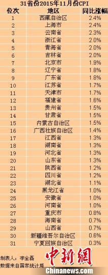 31省份11月CPI出炉25省份物价涨幅低于2%