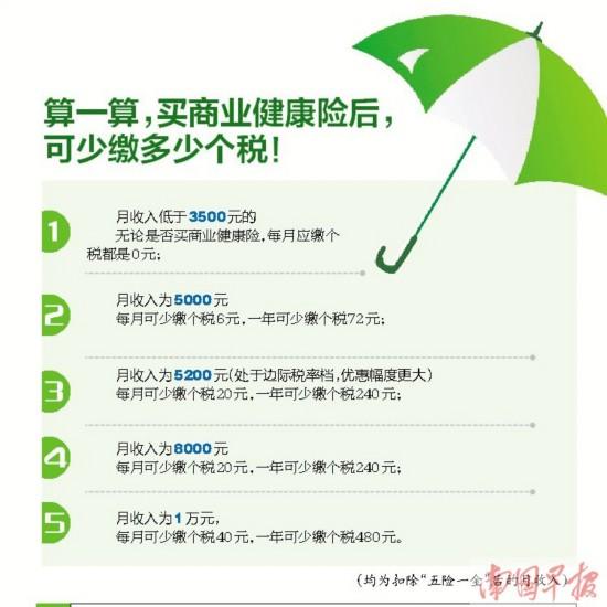 南宁:明年1月1日起个人买商业健康险扣个税享优惠