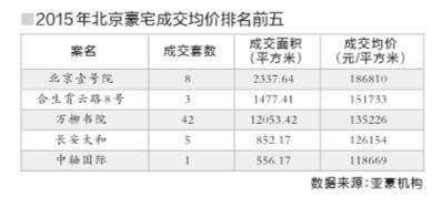北京豪宅单价创新高 壹号院成交突破21万元/�O