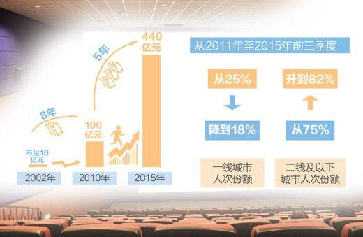 2015中国电影,好作品赶上好时候