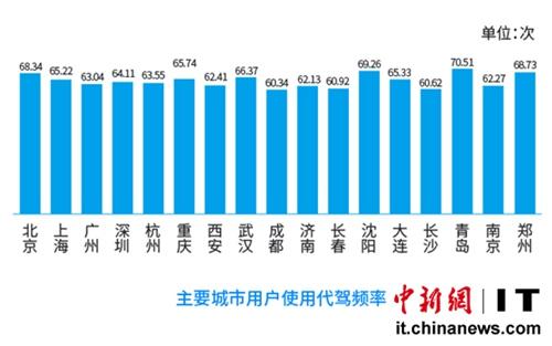 青岛/二、三线城市代驾需求增速迅猛重庆、南京等增长率进入全国前五