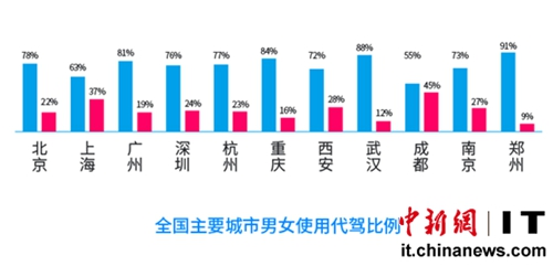 青岛/全国超9500万人次使用代驾酒后代驾需求仍占主导