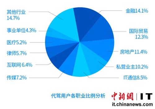 """北京 青岛/代驾平均8分钟能到位 代驾时长北京成""""首堵"""""""
