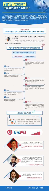 """图解:2015""""双引擎""""正在强力促进""""双中高"""" 中国政府网 策划:薛雪 设计:白春景"""
