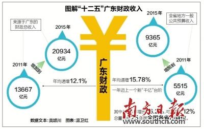 广东去年财政收入20934.01亿元增长9.7% 财政