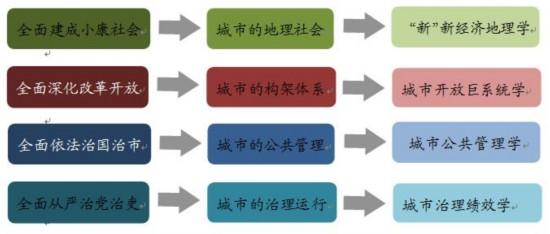 【城镇化】从四个全面解读城市学