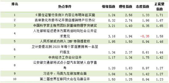 人民网舆情监测室发布《11-12月网络舆论共识度研究报告