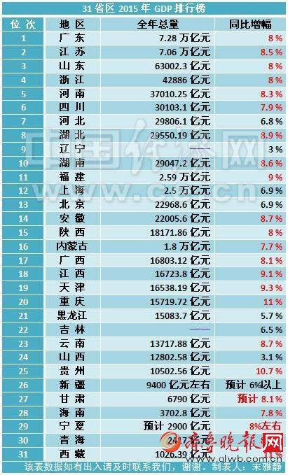 2019人口省份排行榜_中国城市gdp排名 31省份常住人口排行榜 GDP排行榜 山