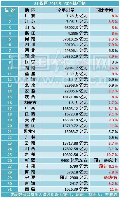 gdp中收入_全国27省份公布GDP 江西居民收入增速排名靠前