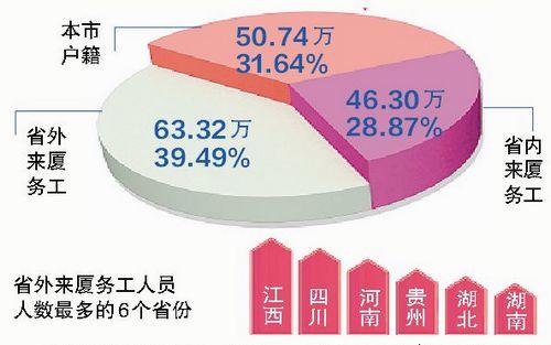 目前厦门总人口和外来人口_厦门人口分布图(3)