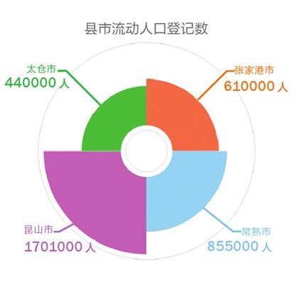 第六次人口普查_苏州人口普查数据