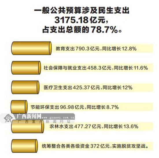广西财政收入变为个位数增长 今年政府的钱怎