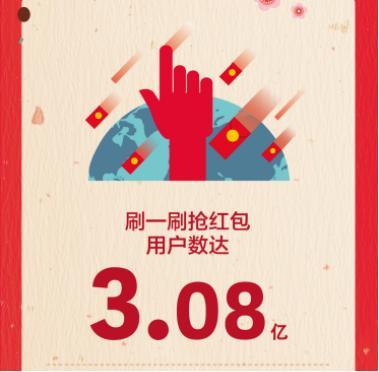 除夕夜全球3亿QQ用户刷红包 90后占75%以上