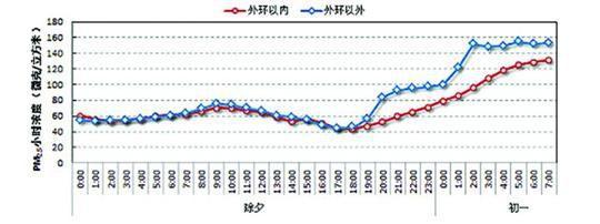 2016年除夕至大年初一本市外环内外PM2.5小时浓度变化/@上海发布
