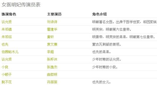 刘诗诗霍建华黄轩《女医明妃传》分集剧情介绍(第1-50集)大结局