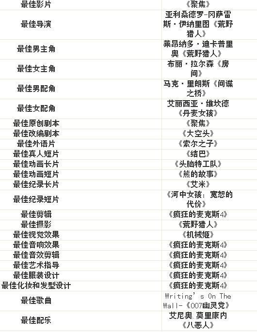 金像奖提名名单
