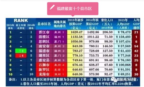 龙海GDP_漳州市的GDP总量成为中国五十强 在福建省仅次于省会与闽南两市(2)