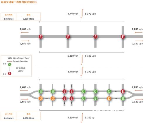 两种交通路网通勤时间对比