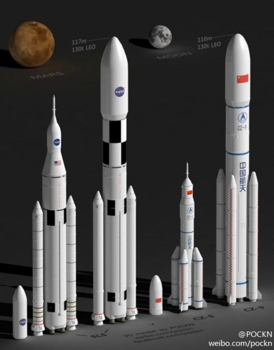 网友制作的美国下一代重型火箭SLS(左)与中国未来重型火箭长征九号(右)效果图。制作:POCKN (记者高博)中国重型火箭预计将在今年或明年立项,设计制造流程将全部数字化。这是6日政协小组会间隙,航天科技集团运载火箭技术研究院原党委书记梁小虹委员告诉科技日报记者的。 之前公布的消息称,已开始研发的中国重型火箭长征九号,起飞质量为3000吨,直径超过9米。而即将发射的中国目前最大火箭长征五号,直径为5米,起飞质量为1000吨。