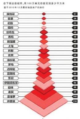 全球房价最贵城市排行榜 香港上海北京入围