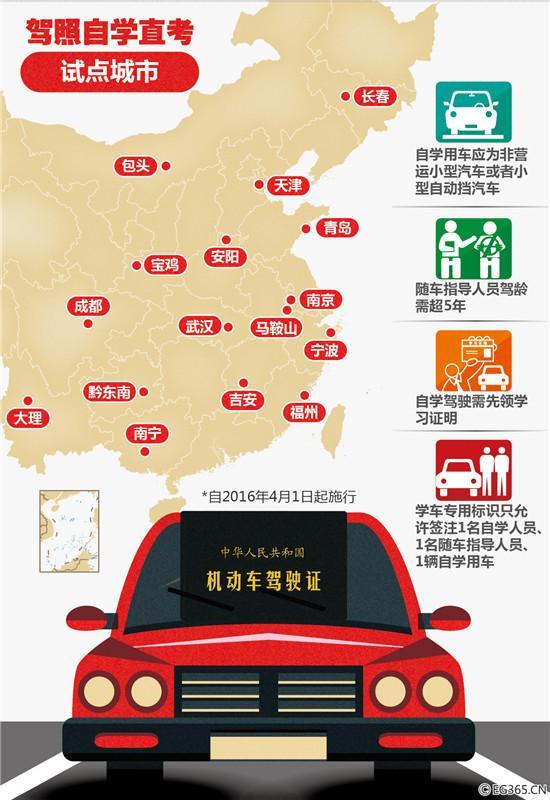 驾考调查:仅31.9%受访者拿到驾照后敢直接上路