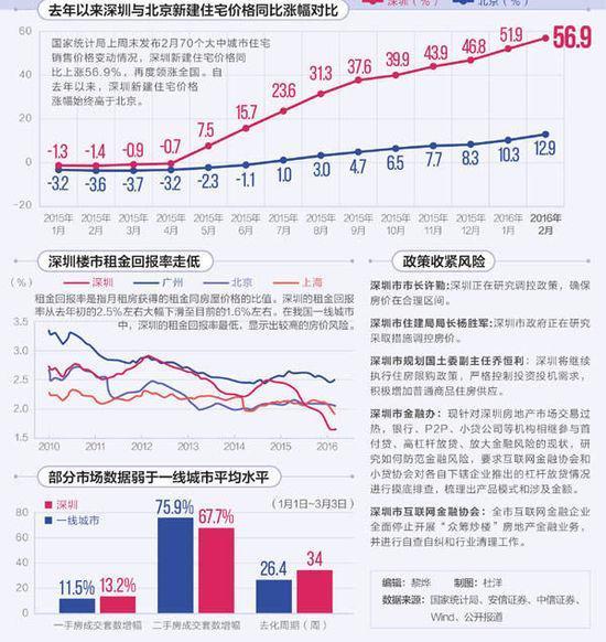 2月深圳房价同比涨57% 你还敢买吗?