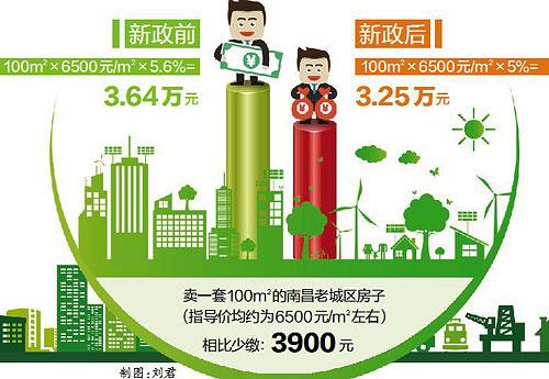 卖2年以内住房缴5%增值税(图)