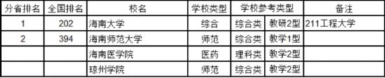 《2016中国721所大学综合实力排行镑》