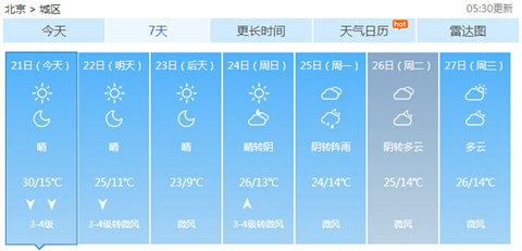 北京未来一周天气预报-北京今天将突破30 或连创今年来气温新高