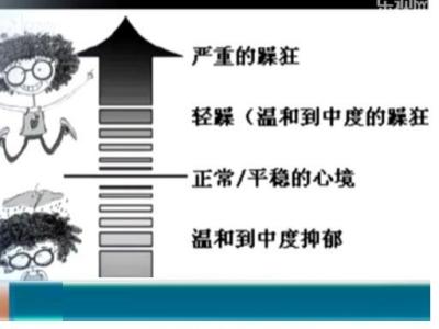 扬州女孩抑郁亢奋情绪交替 患有双相情感障碍--人民网江苏视窗--人民网