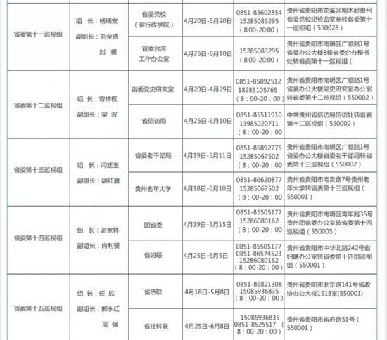 公布:2016年贵州省委第一轮巡视各巡视组联系