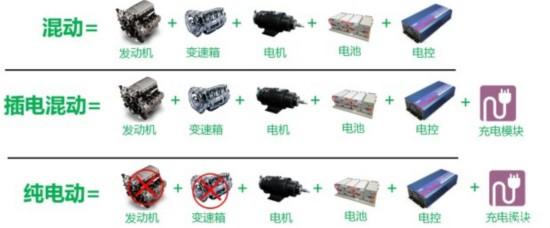 混动,插电混动,纯电动的动力结构