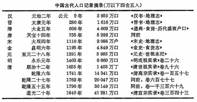 中国古代人口梯级增长:由商周千万到清末4亿