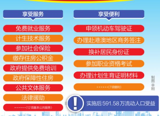 陕西省流动人口服务管理办法征意见 持居住证享12项市民待遇