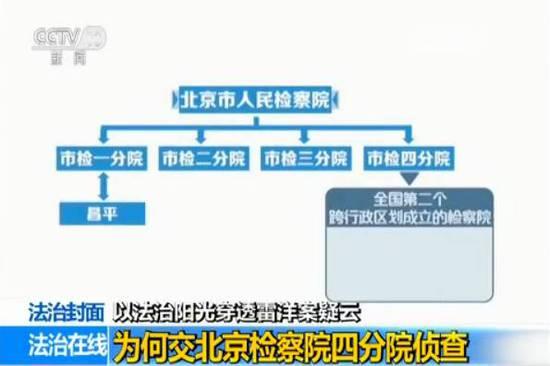 為何交北京檢察院四分院偵查?