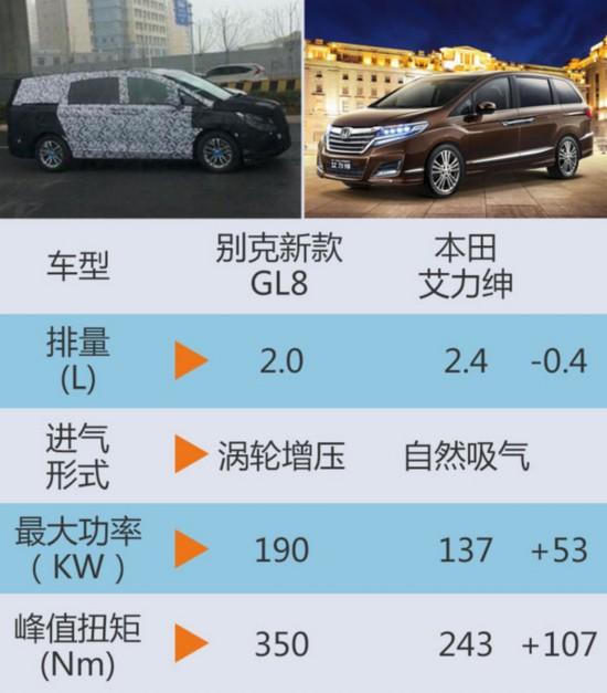 别克新GL8将上市 外观小改/动力提升-图-图5