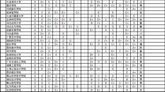 武书连2016中国721所大学各学科排行榜